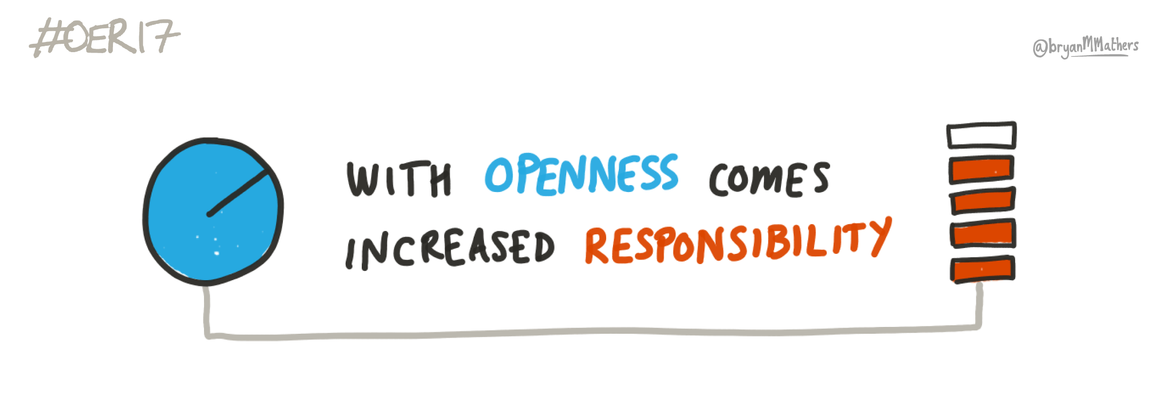 """With Openness comes increased responsibility"" - sketch by Bryan M Mathers (@bryanMMathers), under a CC-BY 4.0 licence"