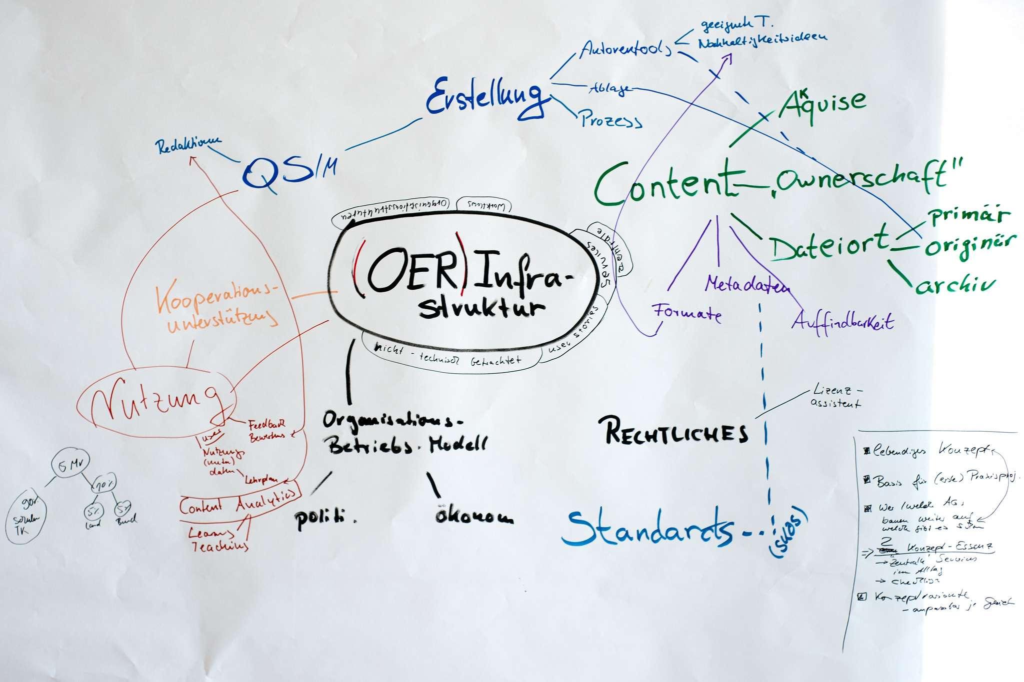 Das Bild zeigt eine Verknüpfung Kategorien, die für eine OER-Infrastruktur berücksichtigt werden müssen wie z.B. Qualitätsmanagement, Rechtliches, technologische Standards, Organisationsmodelle uvm.