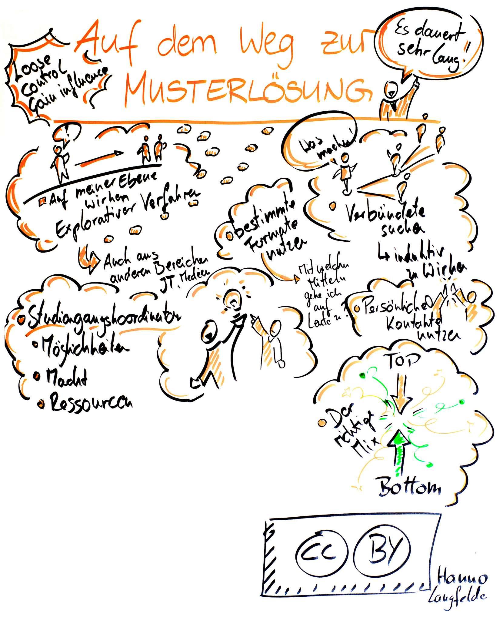 OER Change Management - Auf dem Weg zur Musterlösung zeigt viele einzelne Bestandteile die im Change Management berücksichtigt werden soll. Einige Aspekte sind: Es dauert lange! Loose control gain influence, auf meiner Ebene wirken explorative Verfahren, bestimmte Formate nutzen, verbündete suchen, persönliche Kontakte nutzen und und und.