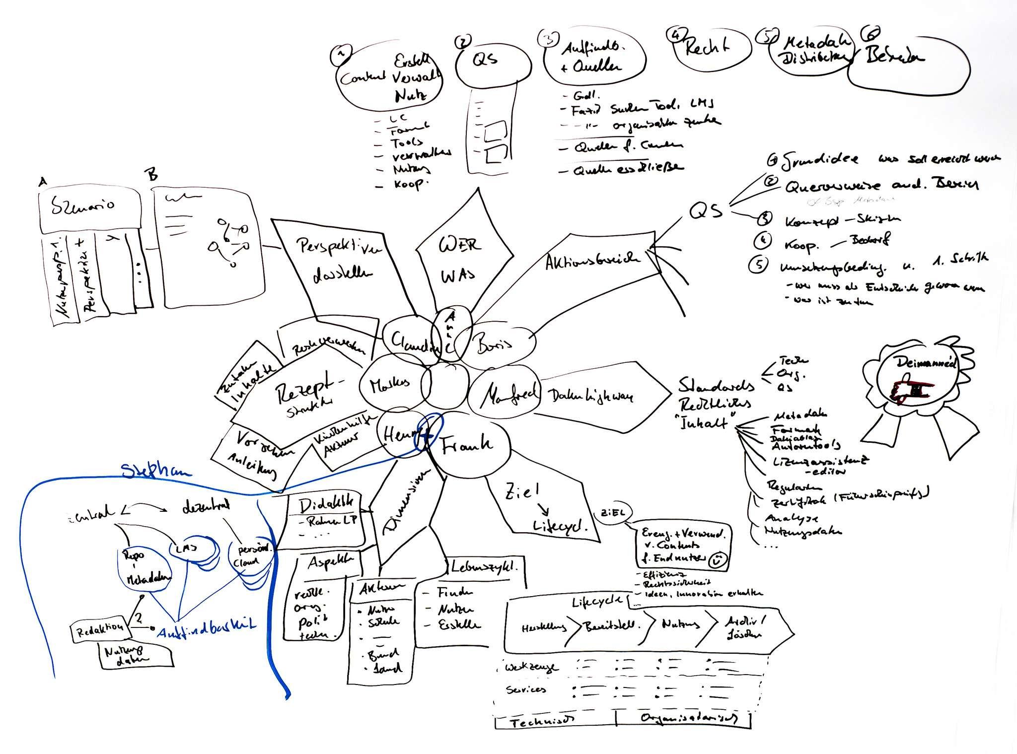 Das Bild zeigt ein Strukturkonzept mit verschiedenen Bereichen für OER-Infrastrukturen.