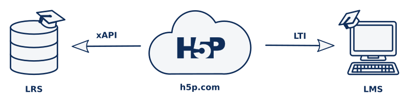 Connections possible with h5p.com