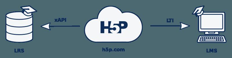 Anbindungsmöglichkeiten an h5p.com